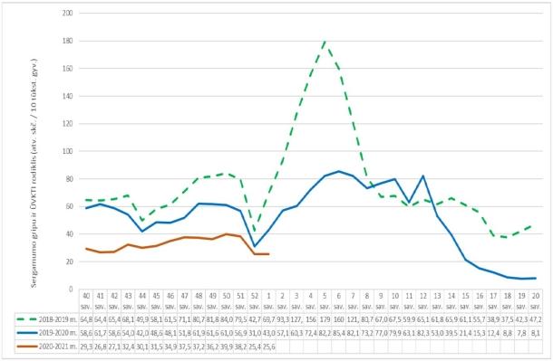 Bendras Lietuvos gyventojų sergamumo rodiklis tą pačią praėjusio gripo sezono savaitę (2019–2020 metų) buvo didesnis (43,0 atvejai 10 tūkst. gyv.).