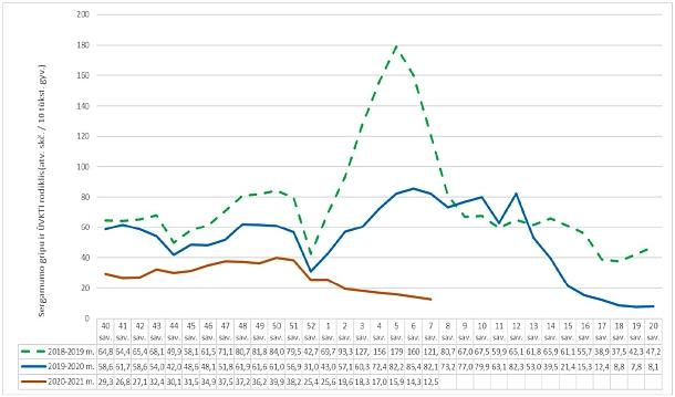Praėjusių metų 7 savaitę bendras sergamumo gripu ir ŪVKTI rodiklis buvo kur kas didesnis (82,1 atvejo 10 tūkst. gyventojų), o 2019 m. tuo pačiu metu minėtas rodiklis siekė 121 atvejį 10 tūkst. gyventojų