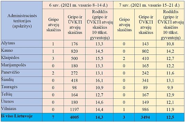 Sergamumo gripu ir ŪVKTI apskrityse duomenys