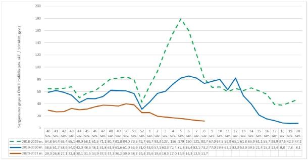 Praėjusių metų 8 savaitę bendras sergamumo gripu ir ŪVKTI rodiklis buvo kur kas didesnis (73,2 atvejo 10 tūkst. gyventojų), o tuo pačiu metu užpernai minėtas sergamumo rodiklis siekė 80,7 atvejo10 tūkst. gyventojų.