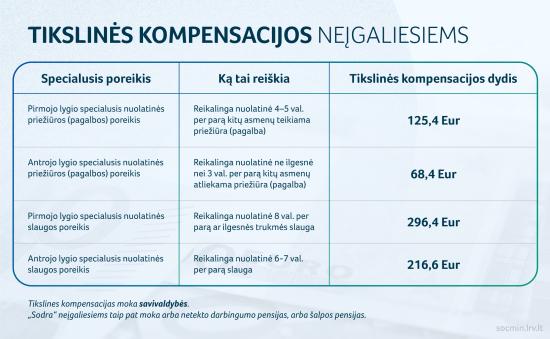 Tikslines kompensacijas moka savivaldybės