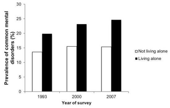 """Vienišų žmonių ir patiriančių """"bendrus psichikos sutrikimus (CMD)"""" skaičiai auga ©Jacob'as ir kt., 2009"""