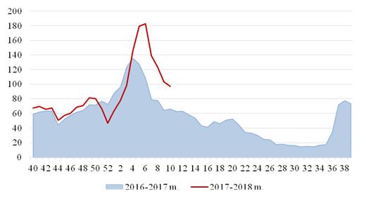 1 pav. Sergamumas gripu ir ŪVKTI Lietuvoje 2016-2017 m. ir 2017-2018 m.* gripo sezonų metu
