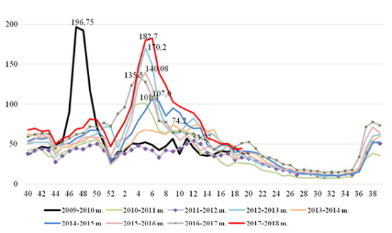 2 pav. Sergamumas gripu ir ŪVKTI Lietuvoje nuo 2009-2010 m. iki 2017-2018 m.* gripo sezonų metu