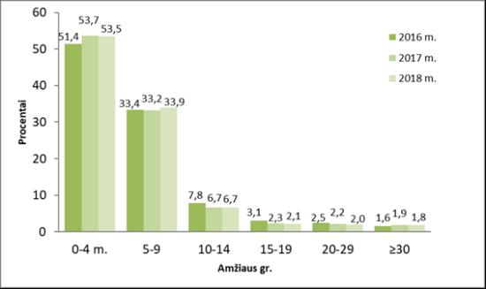 Susirgimų vėjaraupiais pasiskirstymas pagal amžiaus grupes, 2016–2018 m. (ULAC duomenys)